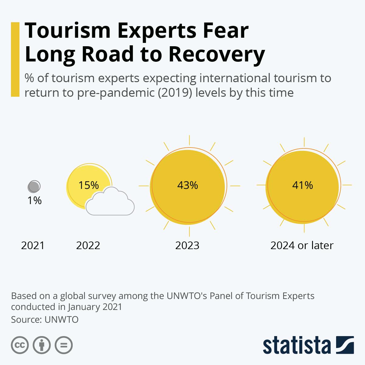 Sustainable Traveller